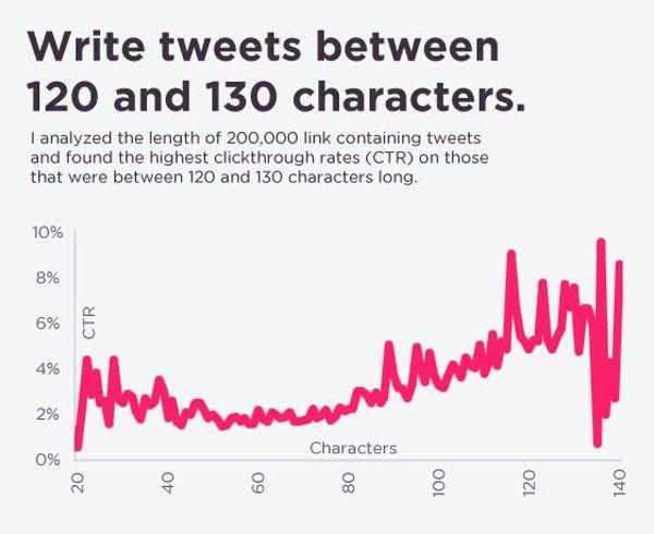 conseguir mas seguidores en Twitter